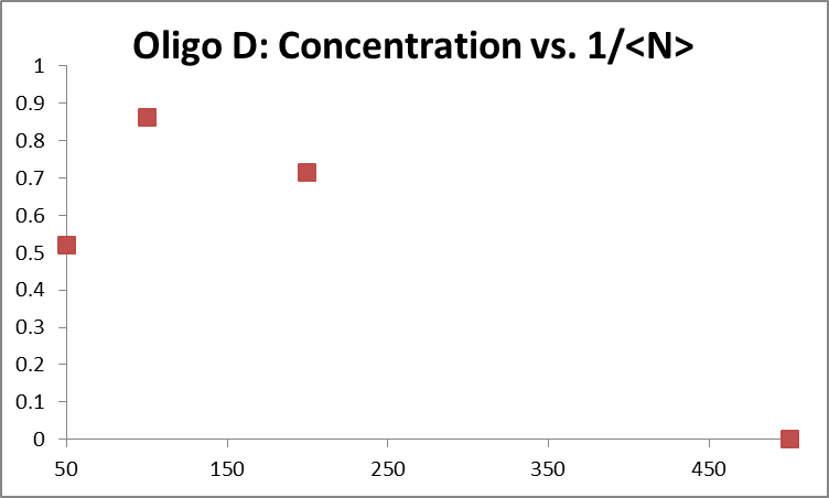 FCS data 2013 0625 Oligo D calibration.png