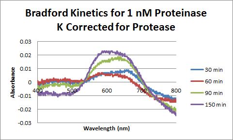 Proteinase K Bradford 1nM Corrected.png