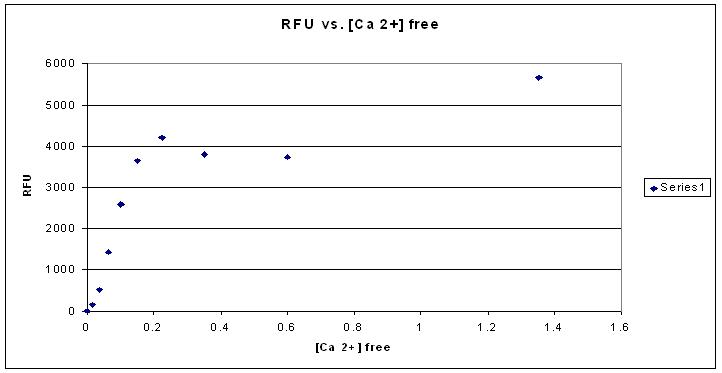 File:RFU graph.jpg