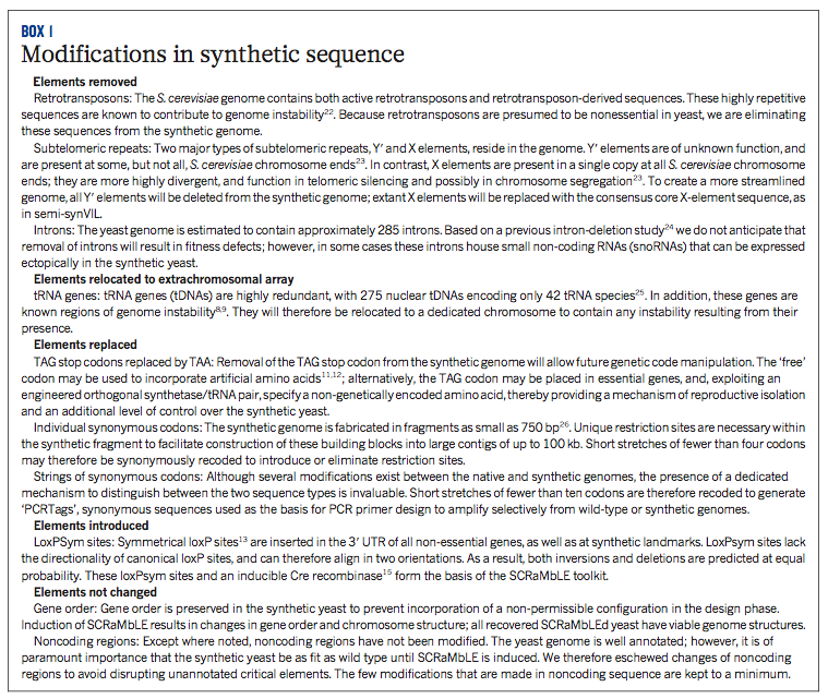 Box 1, a summary of the changes introduced in synIXR and synVIL. [3]