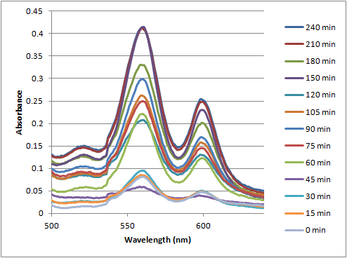 12-07-19 uvvis of PPF20 + guanine over time magnified 2.png