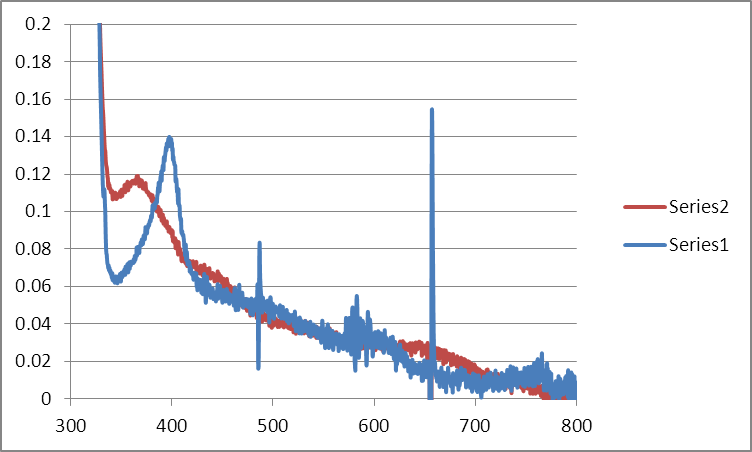 File:Mb Citrate OPD H2O2 MeOH 15C Workup Graph.png