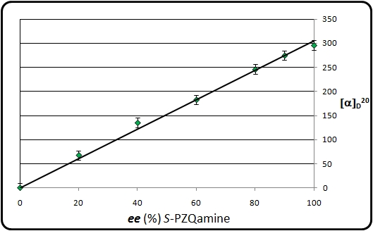 File:Optical rotation as a function of the ee of S-PZQamine.jpg