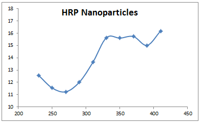 2013 1105 HRP nanoparticles corrected.PNG