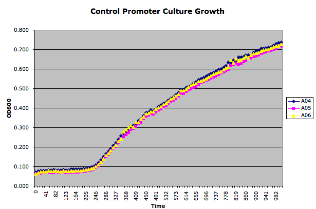 File:Control Growth.png