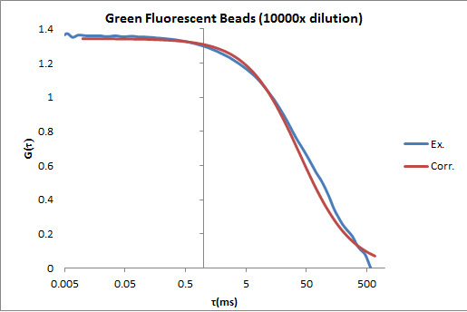 Image:Fluorescent beads corr curve image OWW.png