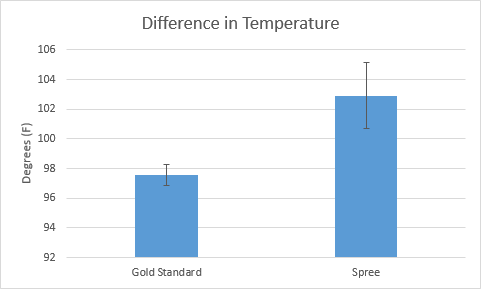 File:GraphofTemperatureLab3.PNG