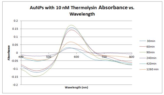 Image:10 nM thermolysin absorbance vs wavelength 1.PNG