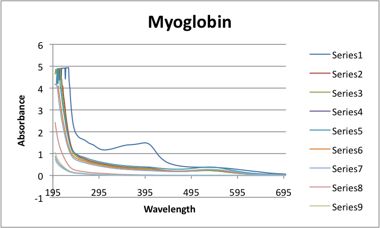 Spectra Absorption of Myoglobin UV-Vis Javier Vinals.png