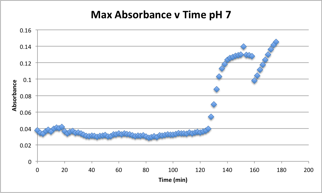 101816 Abs v Time pH 7.png