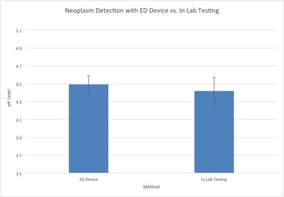 File:BME Fake Data Neoplasm Graph.jpg
