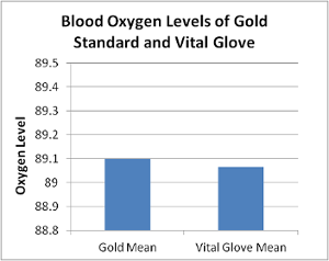 File:Bloodoxygengraph.png