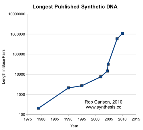 Longest Published Synthetic DNA [1]