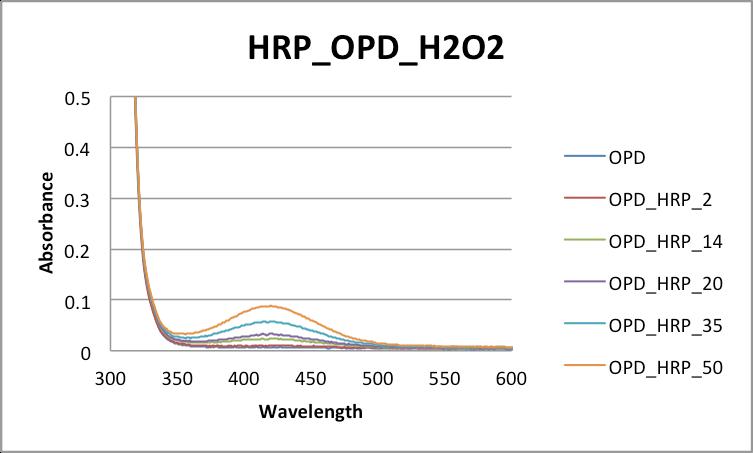 HRP Supernatant.png