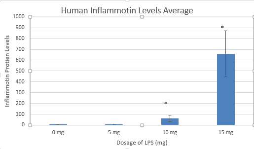 Human Inflammotin Levels Average.png