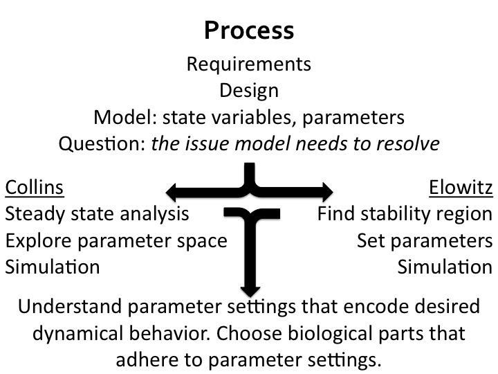 File:ModelingProcess.jpg