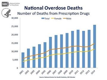 File:Overdose.jpg