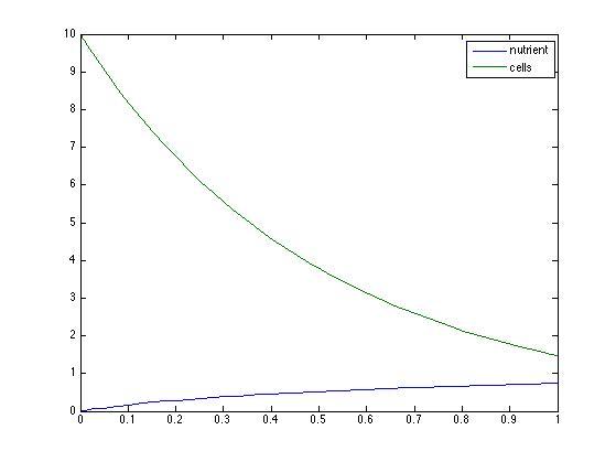 File:IncreasingNutrientSaturation.jpg