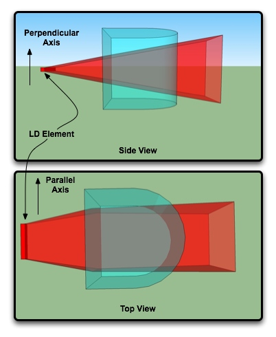 File:LD Collimation Side views.jpg