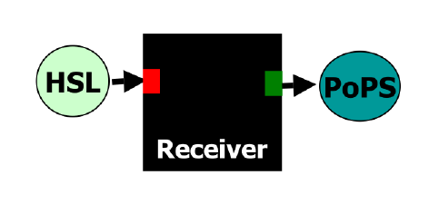 Receiver Device