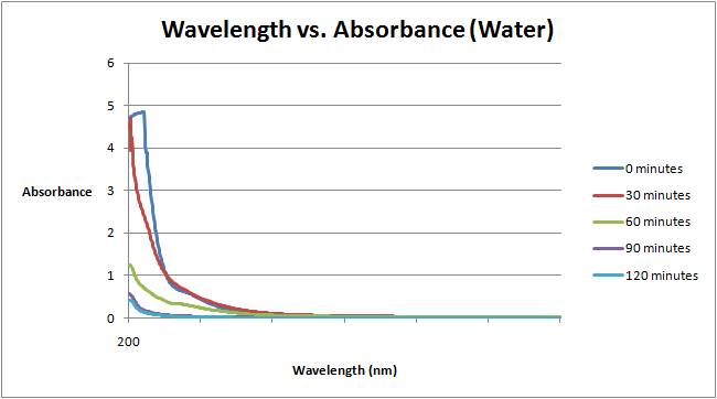 File:Wavelength vs. Absorbance Water Sept 7.png