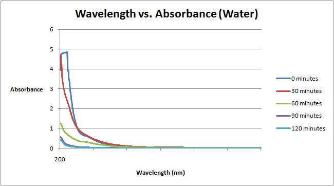 Wavelength vs. Absorbance Water Sept 7.png