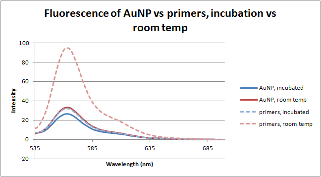 12-06-20 fluorescence of AuNP vs primers, incubation vs room temp.png