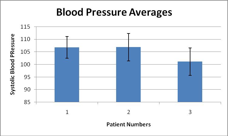 File:BME100WG13Average Blood Pressure Bra.png