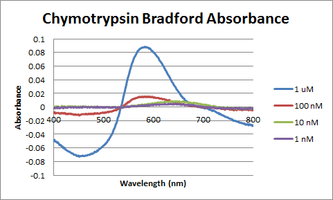 Control Chymotrypsin Bradford Absorbance.png