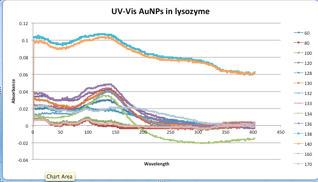 UV-Vis runs of AuNP in Lysozyme