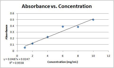 Absorbance vs concentration 9-13-11.jpg