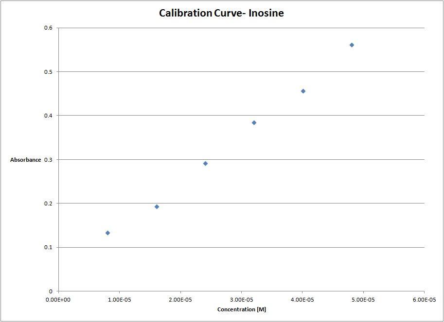 Inosine Calibration Curve