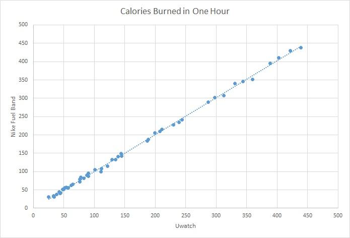 File:Calories Scatter Plot.jpg