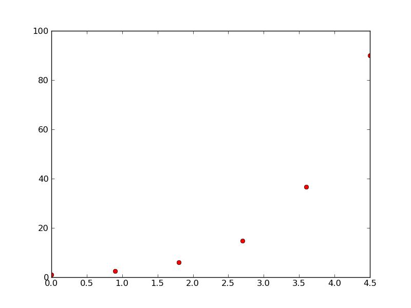 File:Graph k=0.9.png