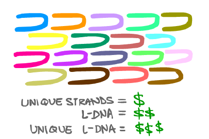 L-DNA expensive.png