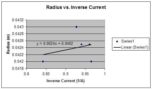 File:Radius vs inverse current.JPG