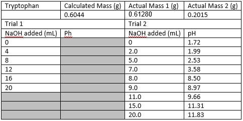 File:Tryptophan pH table.jpg