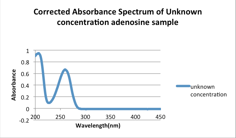 2013 zem adenosine unknown.png