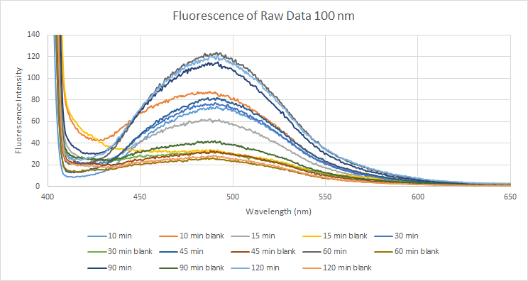 2015 10 14 Fluorescence of Raw Data.png