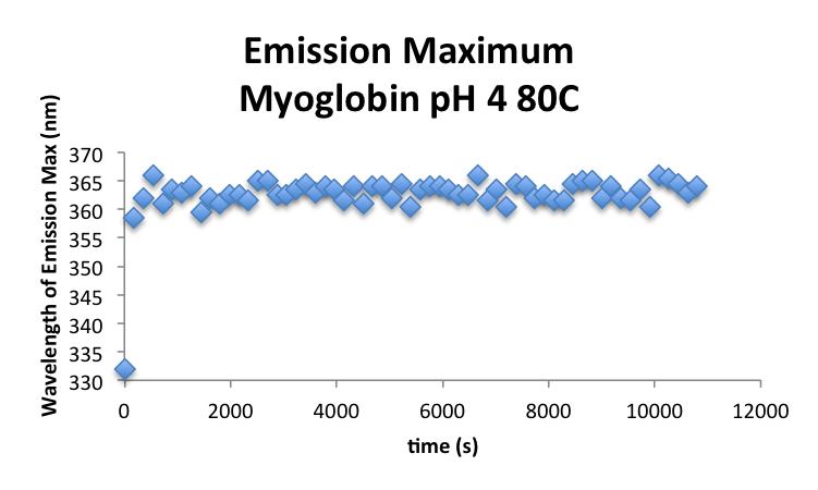 20161003 mrh myoglobin ph4 MaxE.png