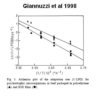 Giannuzzi Arrhenius Plot