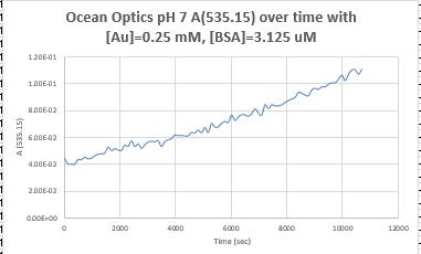 Oceanoptics161006pH7BSAA530.PNG
