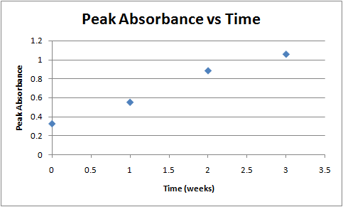 Image:Peak absorbance vs time week 4.png