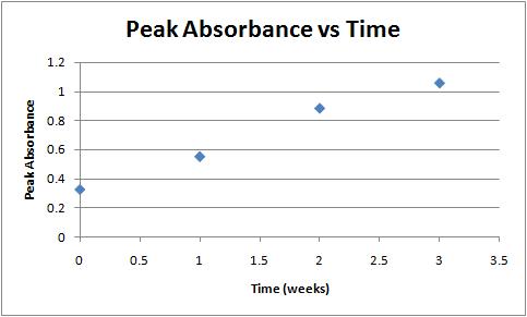 Peak absorbance vs time week 4.png