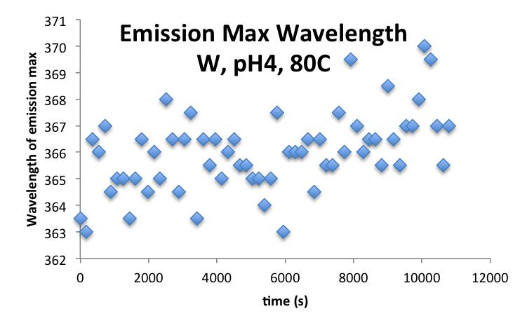 20160923 mrh WpH480C EmissionMax.png