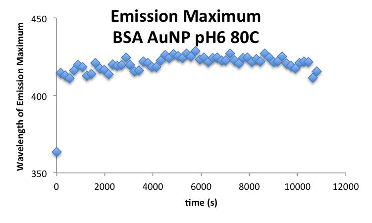 20190929 mrh BSAAuNP EmissionMax.png