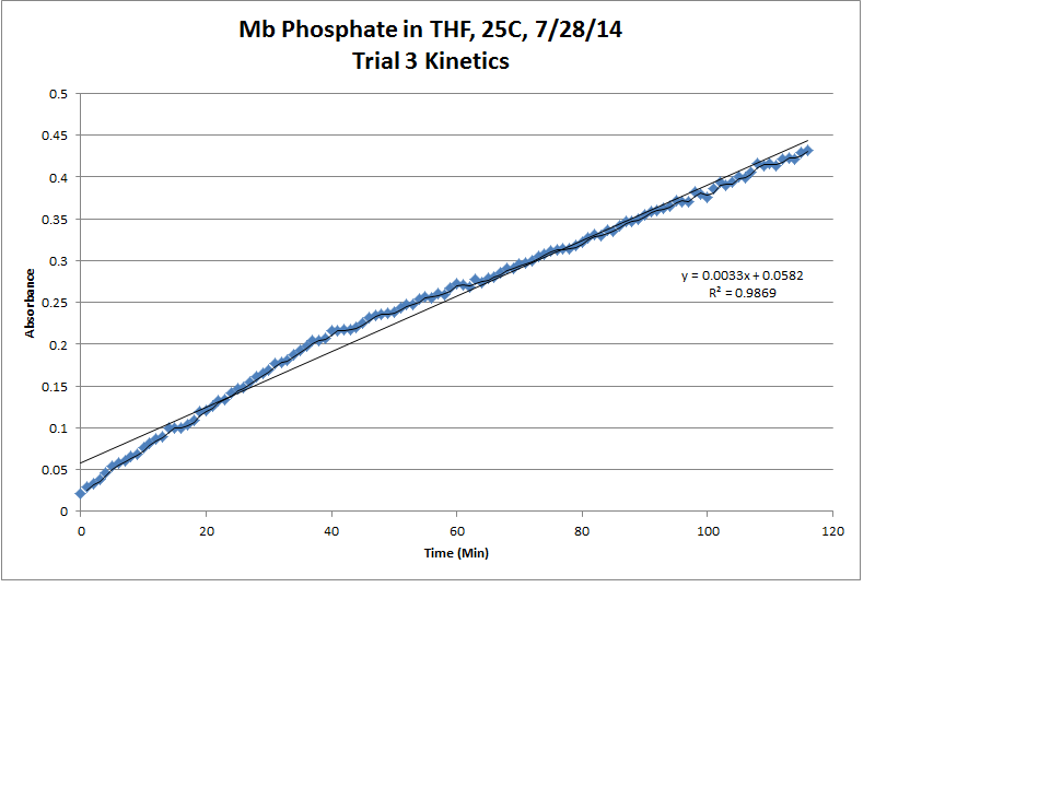 Image:Mb_Phosphate_OPD_H2O2_THF_25C_Trial3_Kinetics_LinReg_Chart.png
