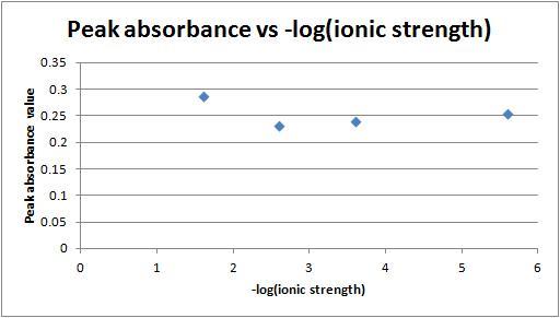 File:Peak absorbance vs -log(ionic strength) 2-1-12.jpg