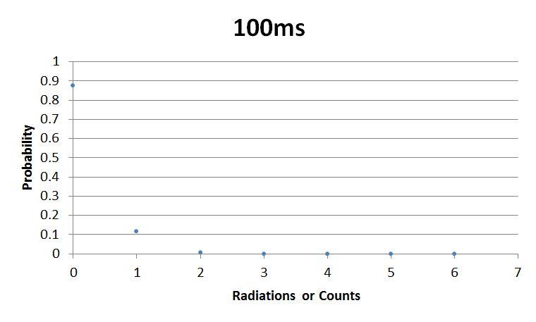 File:Sebastian 100ms Graph.JPG