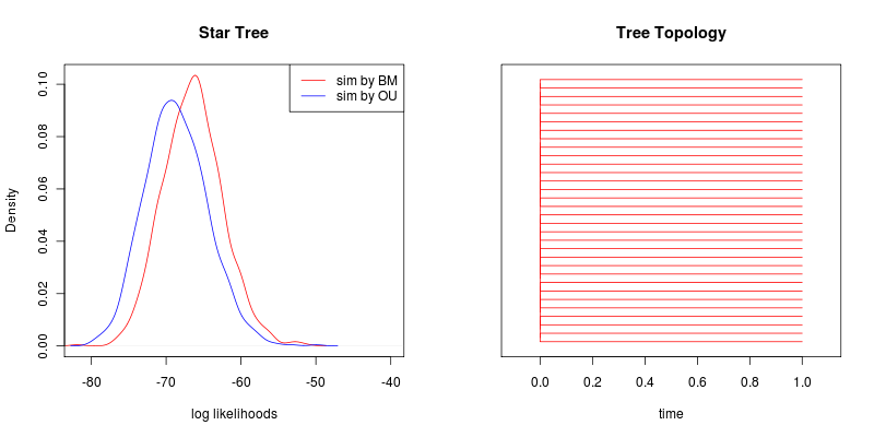 Star tree likelihoods.png